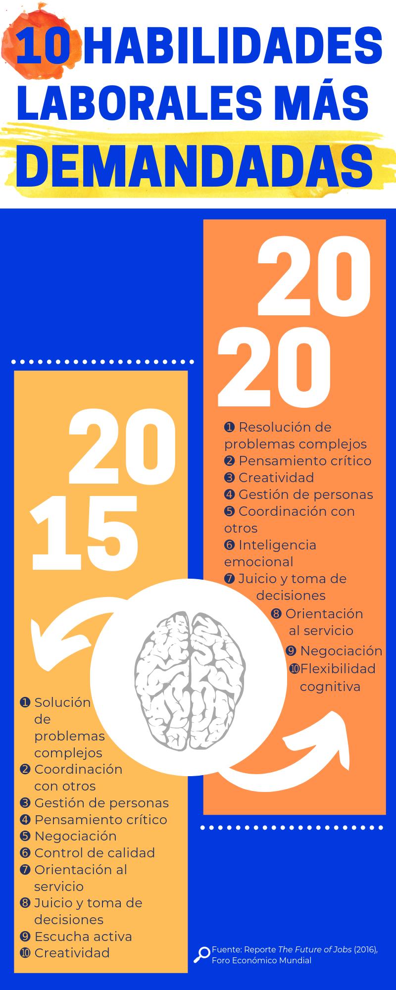 Infografía por: Mariana Limón