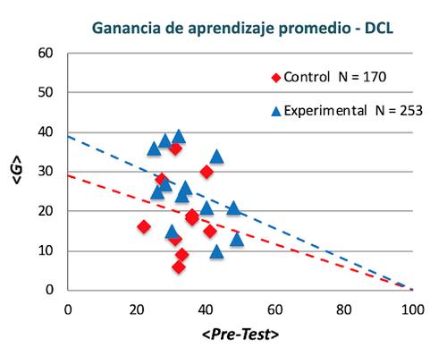 Ganancia de aprendizaje promedio - DCL.png