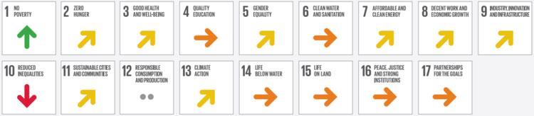 Figura 3.  Tendencias de los Objetivos de Desarrollo Sostenible para México con respecto a los reportes anteriores.