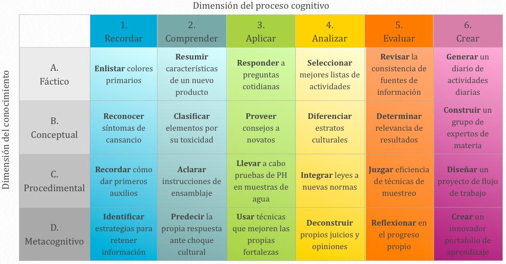 Imagen 2. Modelo de la Taxonomía de Bloom Revisado. Adaptado de ( Center for Excellence in Learning and Teaching, 2019 )