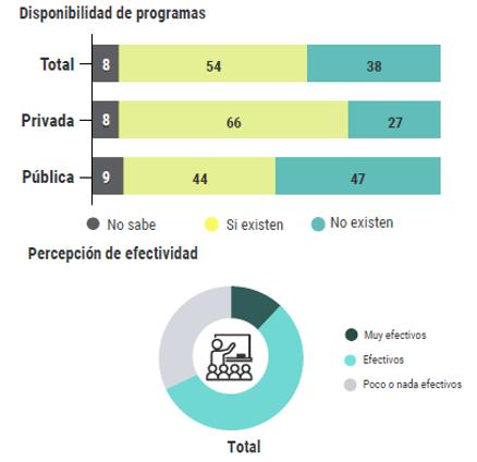 Disponibilidad y efectividad de programas de capacitación digital docente en las universidades.png