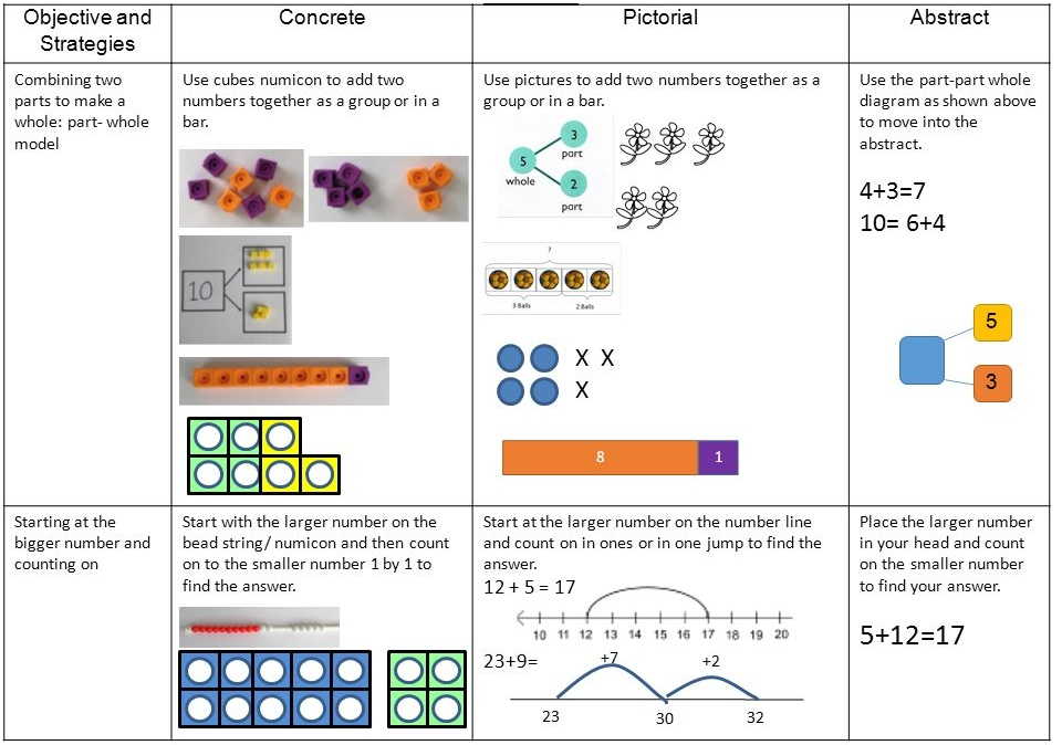 An example of the concrete, pictoral, abstract approach to a mathematical concept