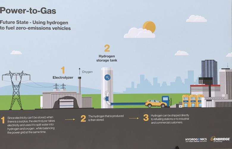 The power-to-gas process converts electricity into storable hydrogen for future use. Source: Hydrogenics