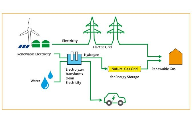The process for renewable hydrogen energy  Source