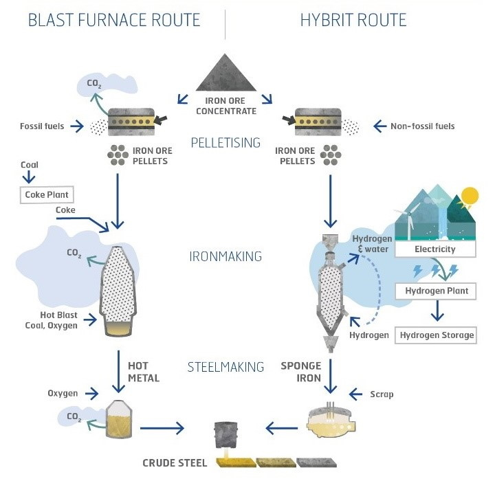 Hydrogen as a Clean Alternative in the Iron and Steel Industry — Fuel Cell  & Hydrogen Energy Association | Hydrogen Power Plant Diagram |  | Fuel Cell & Hydrogen Energy Association