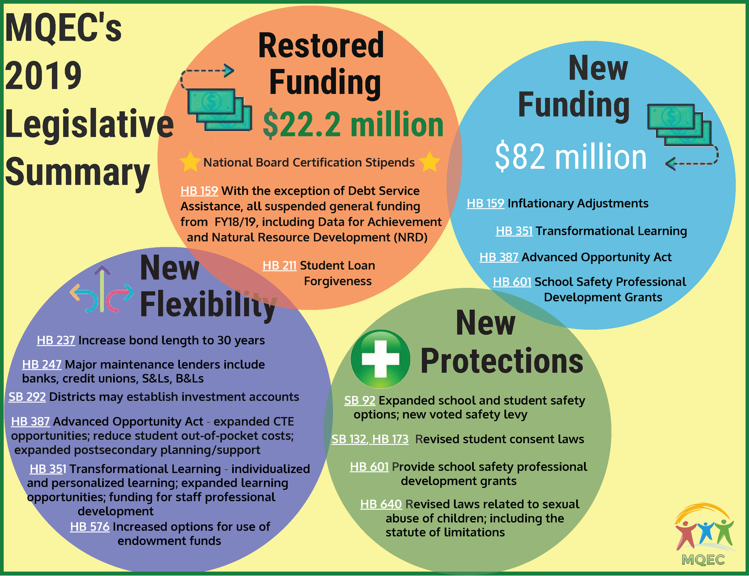 View the infographic summarizing MQEC's perspective of the 2019 legislative session.