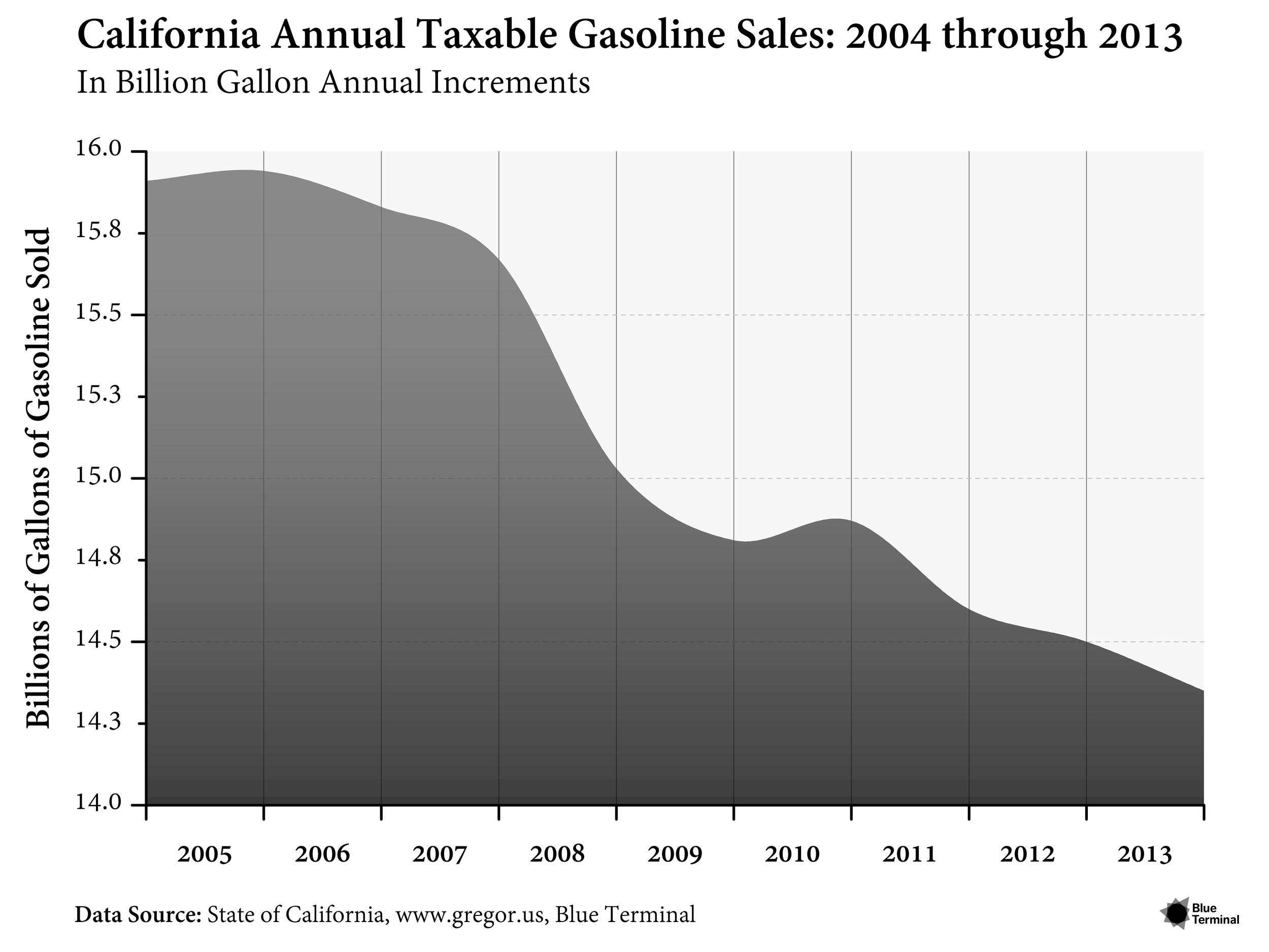 CALIFORNIA ANNUAL TAXABLE GASOLINE SALES: 2004 THROUGH 2013 Release Date : January 2014  This plot of California's annual taxable gasoline sales uses several aesthetic features toannounce this trend in liquid fuel use. A slight transparency in this area fill chart allows thegrid to show through while the flowing line uses spline smoothing to appear as a fluid.