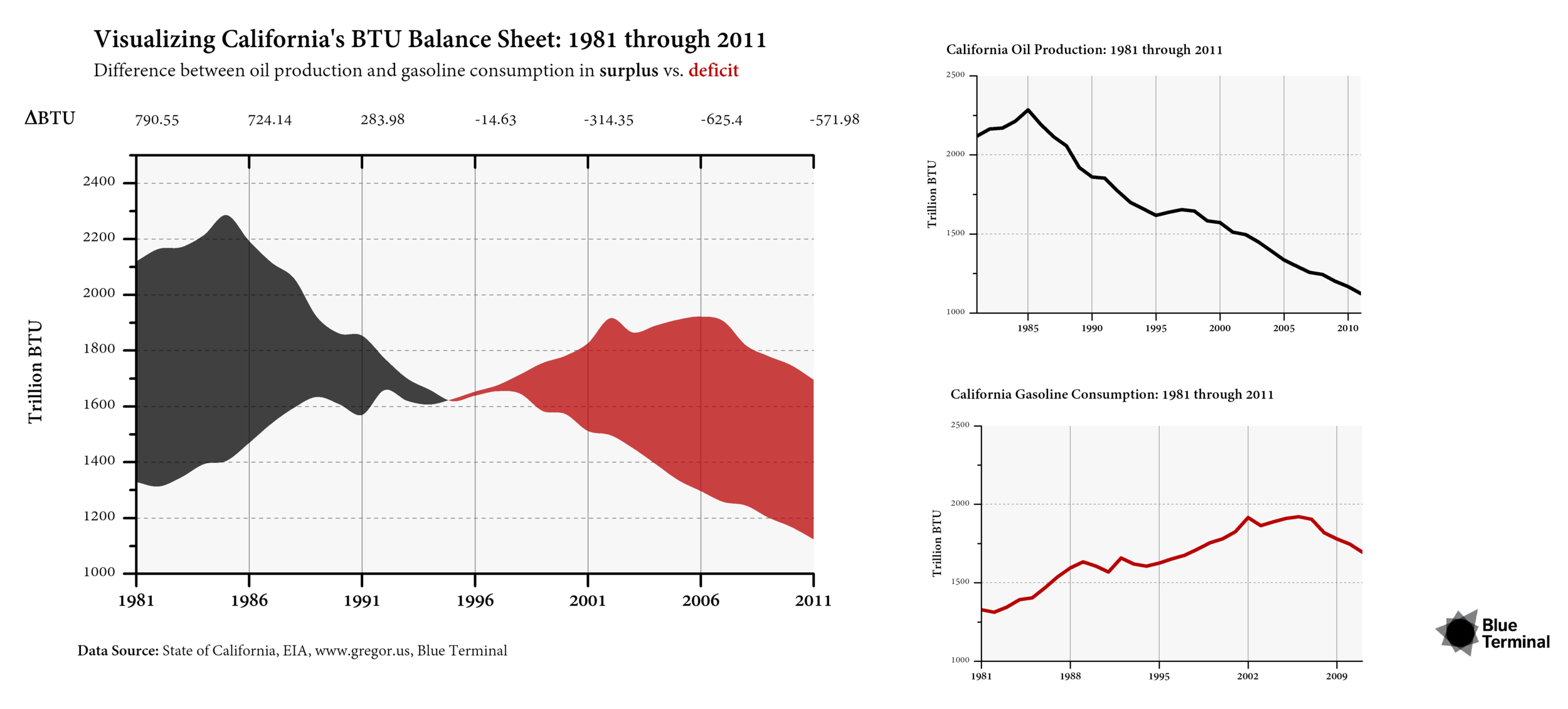 VISUALIZING CALIFORNIA'S BTU BALANCE SHEET: 1981 THROUGH 2011 Release Date : February 2014   In this unique form for plotting the difference between California's oil production andgasoline consumption surplus turned deficit, we've chosen to create a multi-plot data displaythat highlights the two original data sources from the State of California and the EIA and thefinal overlay.  In the main plot on the left, see the two-color area chart that changes colors from black to redbased on whether the BTU balance sheet is in surplus or deficit. The top x-axis shows thedifferential between production and consumption at each highlighted year. The data series isformatted to normalize the units in BTUs.