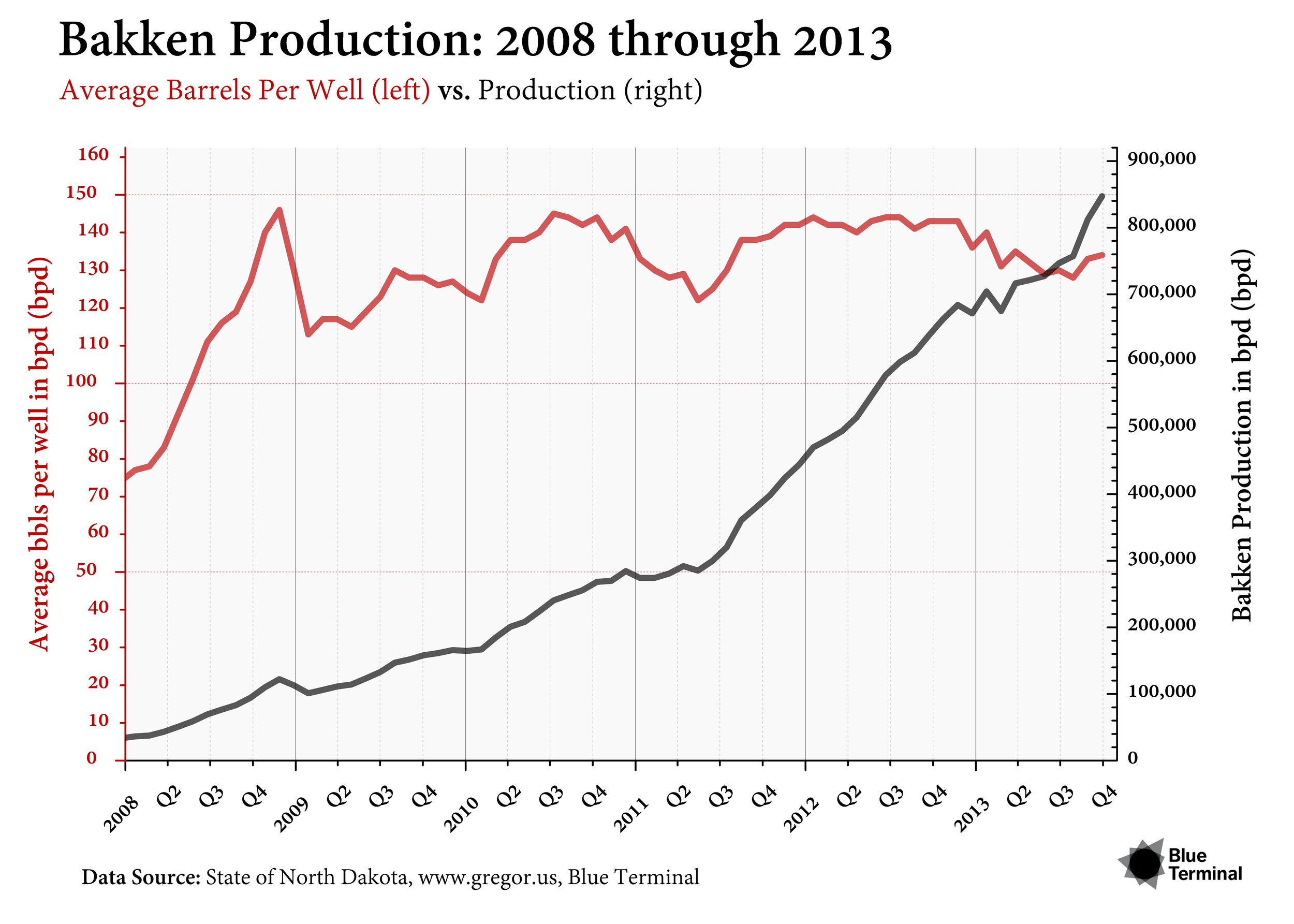 EXAMPLE #5 - BAKKEN PRODUCTION: 2008 THROUGH 2013 Release Date : January 2014   ZOOMTo show the contribution of average barrel production per well in North Dakota's Bakken shaleplay to the cumulative production, we use two colours and two lines. On the right, a slightlyoffset y-axis label at each 50 barrels per day (bpd). The x-axis breaks each year into quarters.