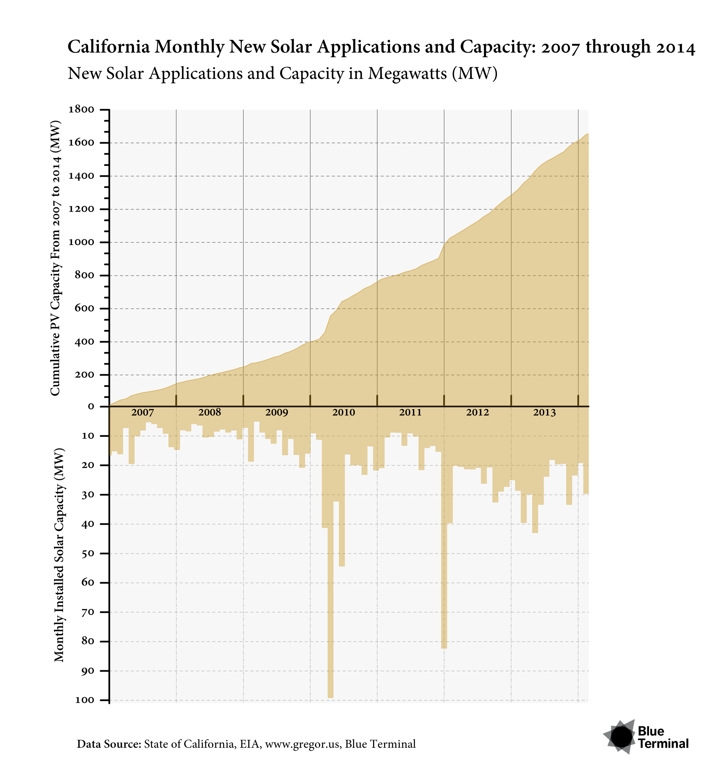 CALIFORNIA MONTHLY NEW SOLAR APPLICATIONS AND CAPACITY: 2007 THROUGH2014   Release Date : February 2014  By using two y-axes, we show the cumulative amount of PV capacity added from 2007 through2014 in California on the top, while below we show you the individual monthly additions thatcontributed to the accumulation of solar capacity. This allows a quick insight into whichmonths were outliers in the growth of PV.