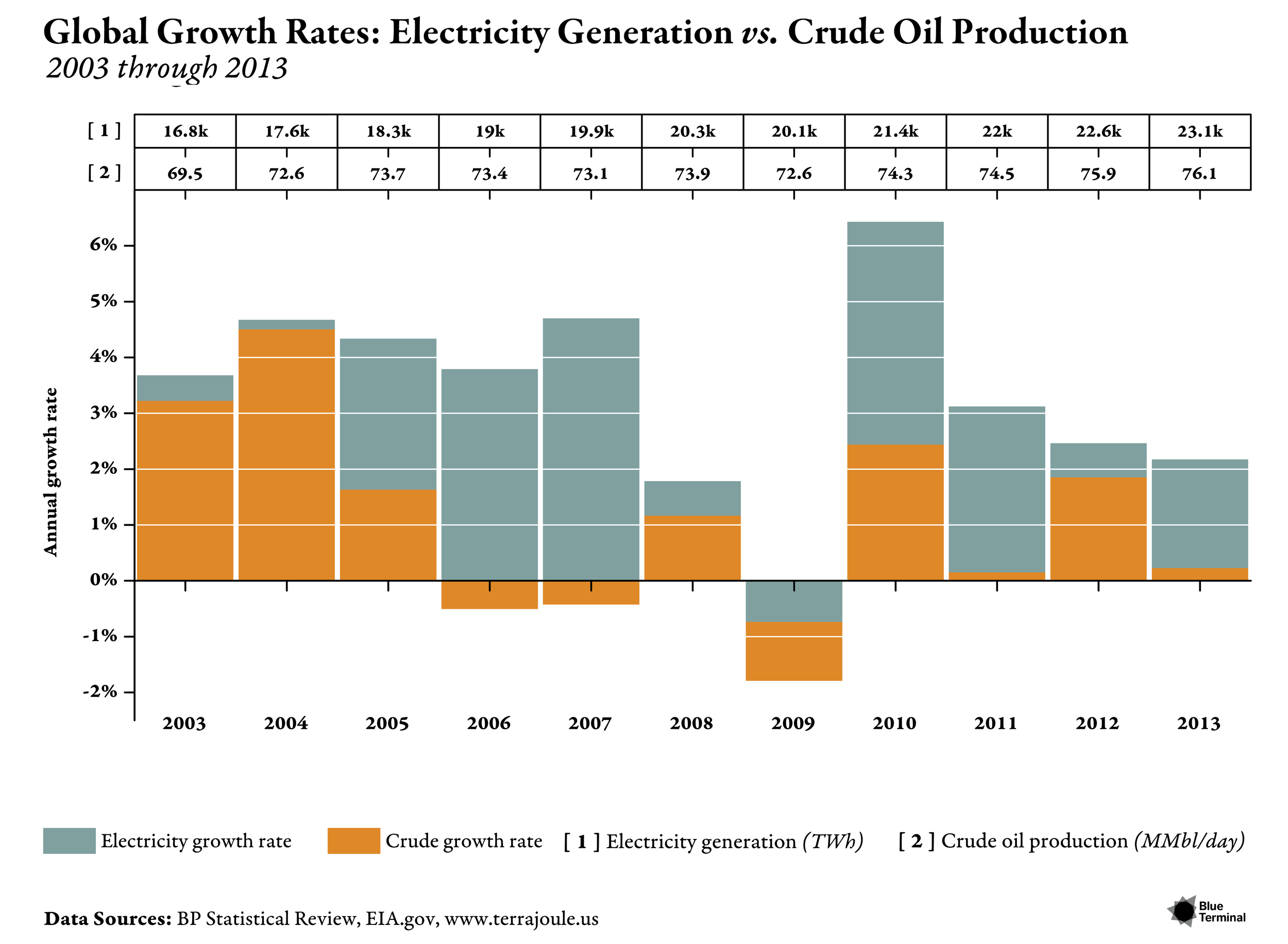 GLOBAL GROWTH RATES: ELECTRICITY GENERATION VS. CRUDE OIL PRODUCTION Release Date : June 2014  Client : June 2014 Issue of Terrajoule.us  With this bar chart, we are overlaying two data series from the 2014 BP Statistical Review ongrowth rates in electricity production vs. global crude oil production growth.  Several features highlight our design choices: (1) by overlaying the plot's grid on top of thebars for each year's data, these columns appear that these are blocks laid on top of each other(rather than displaying the grid underneath the bars as in many conventional plots) (2) a tables present at the top of the chart to show the values for each year (3) rather than showing columns in parallel to each other, we stack the columns on top of each other to highlight theyears where electricity generation growth is higher than oil production growth.