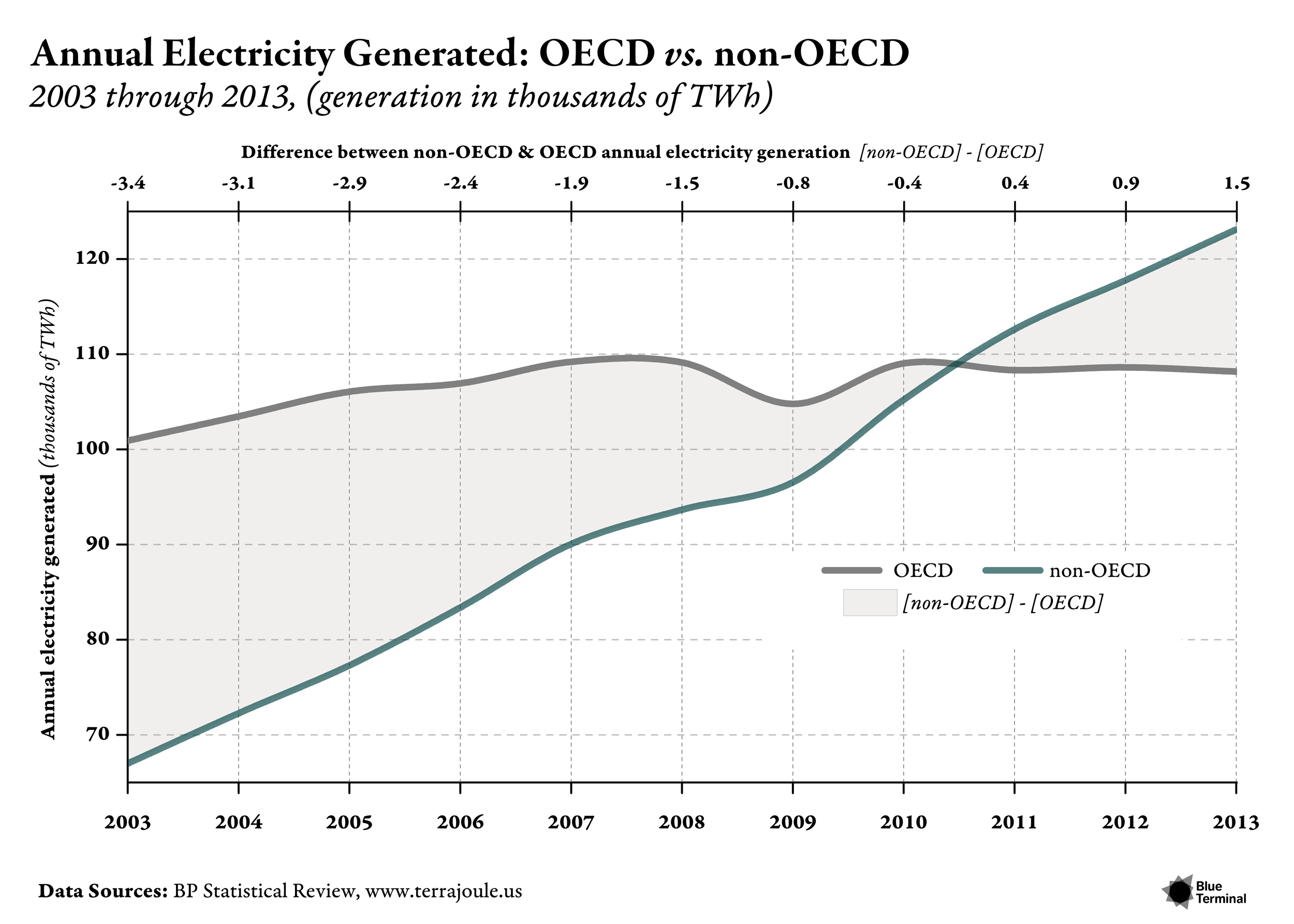 ANNUAL ELECTRICITY GENERATED: OECD VS. NON-OECD    Release Date  : June 2014  Client  : June 2014 Issue of Terrajoule.us   This plot draws on source data from the 2014 BP Statistical Review to display trends of OECDelectricity generation from 2003 to 2013. Several notable features of this plot are indicative ofhow we like to plot macro-trends.  Because figures like this are useful for making quick comparisons, in this case between theOECD and the non-OECD, we highlight the delta between each in two different ways: (1) byshading the difference and (2) by adding a top x-axis that provides the value for [non-OECD] -[OECD] in each year