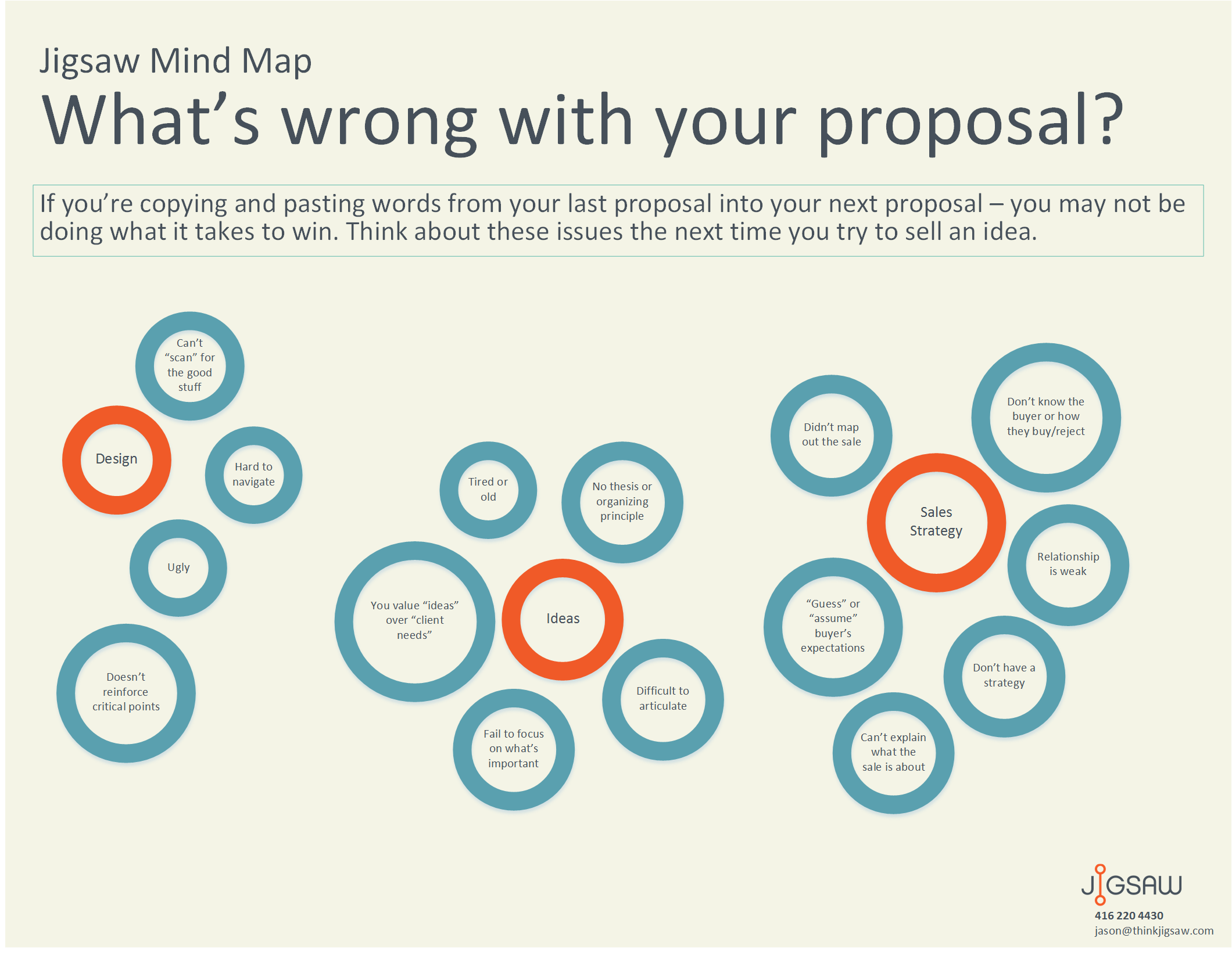 Jigsaw Mind Map – What's wrong with your proposal?