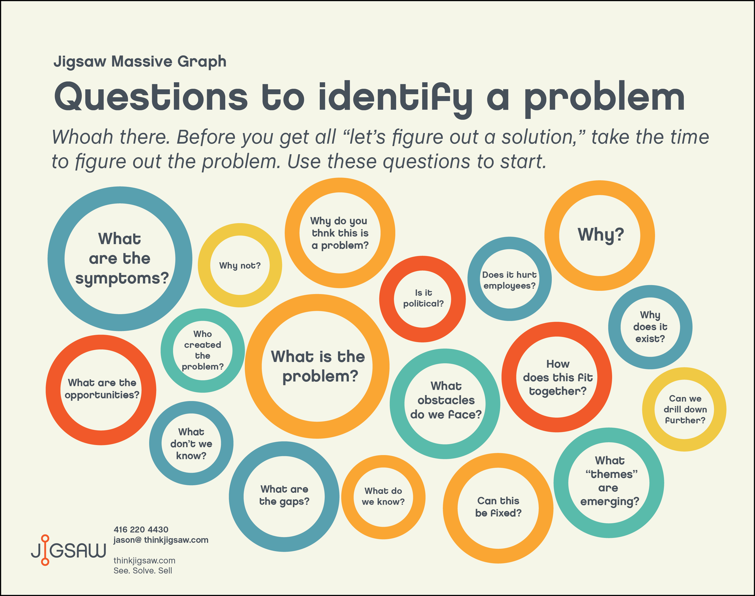 Infographic – Identify a problem