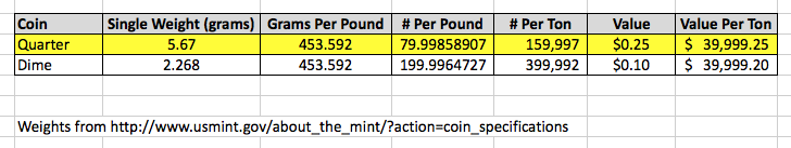Yesterday, in the office,  we were discussing  what would be more valuable - one ton of dimes or one ton of quarters. Turns out, if anyone offers you the choice between these, take the quarters. You'll make out with 5 cents more.   Click on the image to enlarge.
