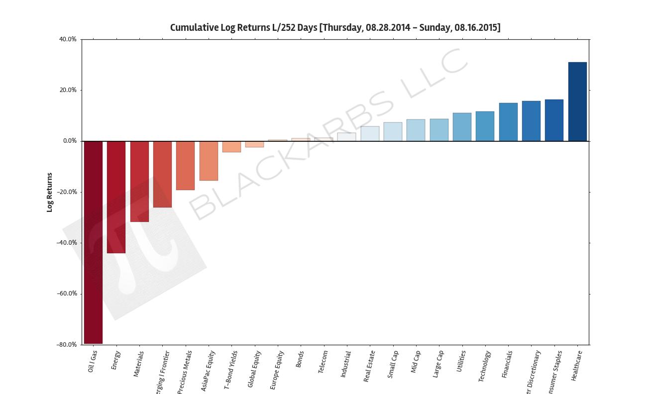 Composite ETF Cumulative Returns