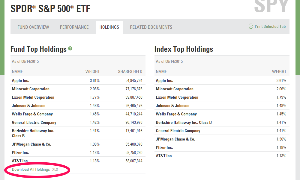 SPY ETF Holdings Page