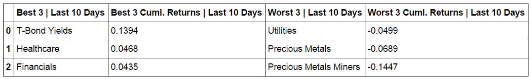 L10_cumulative_return_table.png