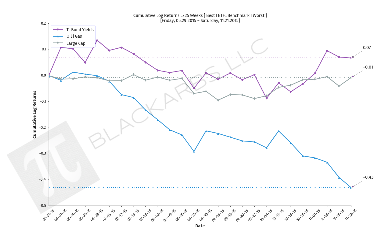 Best Worst Cumulative Returns L25_Weeks_[Friday, 05.29.2015 - Saturday, 11.21.2015].png