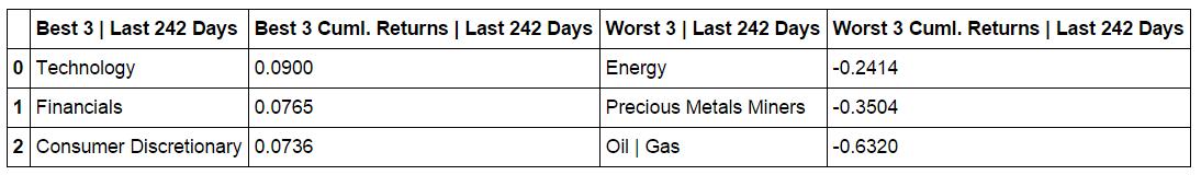 cumulative-returns-table-L242-days.png