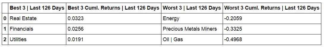 cumulative-returns-table-L126-days.png