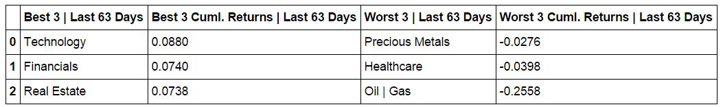 cumulative-returns-table-L63-days.png