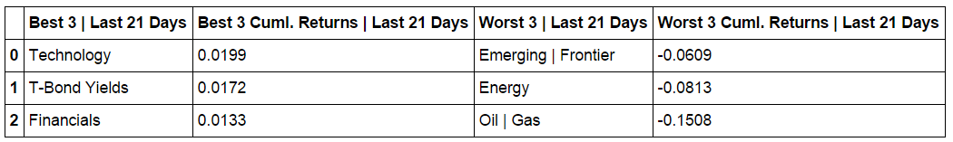 cumulative-returns-table-L21-days.png