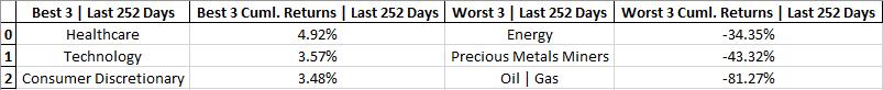 cumulative-returns-tables-last-252-days.png