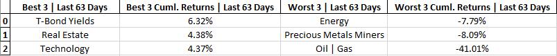 cumulative-returns-tables-last-63-days.png