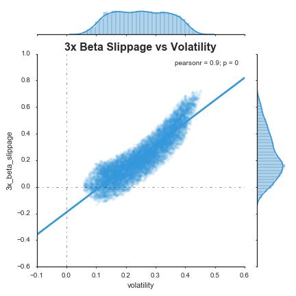 3x beta slippage vs volatility.png