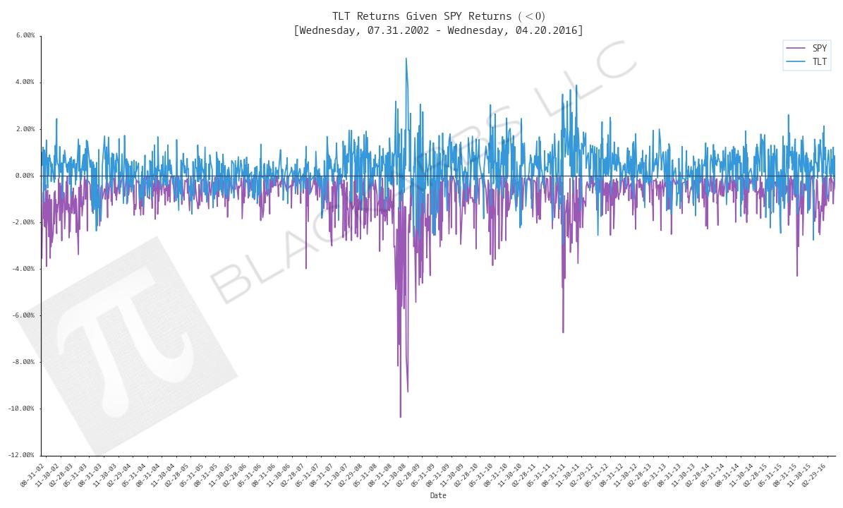 TLT vs SPY given SPY returns less than zero.png