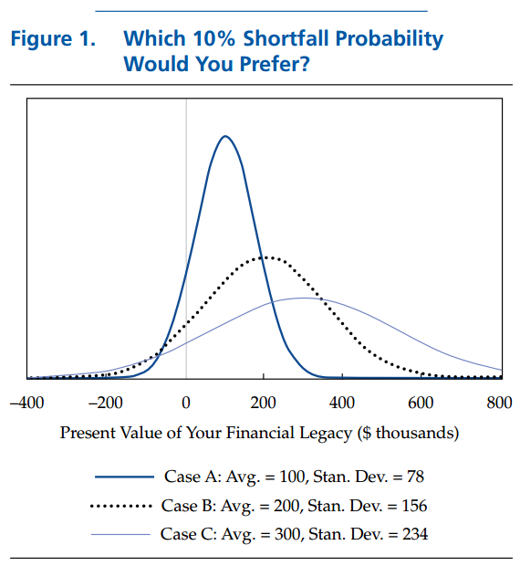 It's time to retire ruin (probabilities), moshe a. milevsky, cfapubs.org
