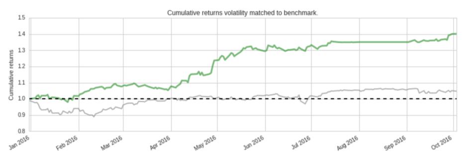 Volatility Matched Cuml Returns_screenshot-www.quantopian.com-2016-10-04-14-04-10.png