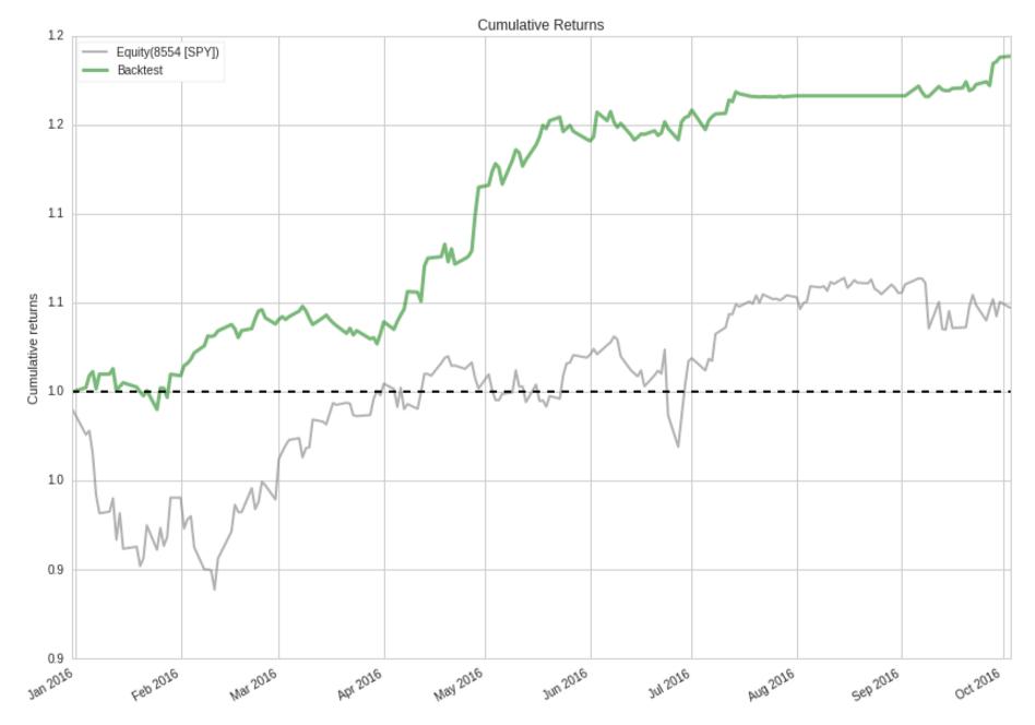 Cumulative Returns_screenshot-www.quantopian.com-2016-10-04-14-02-47.png