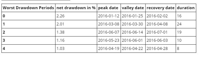Drawdown Table_screenshot-www.quantopian.com-2016-10-04-14-01-49.png