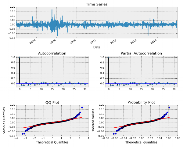 MSFT log returns time series