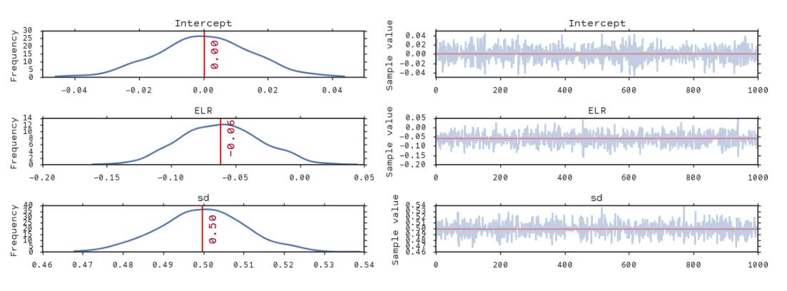 median model trace