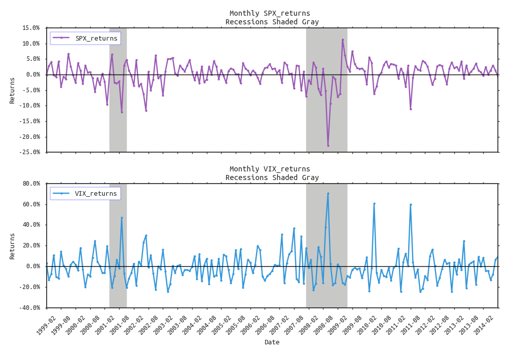 Advanced Time Series Plots in Python — BLACKARBS LLC