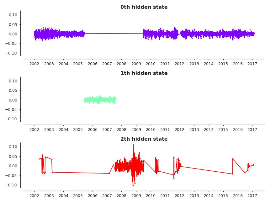 Hidden Markov (Mixture) Model_Regime Subplots.png