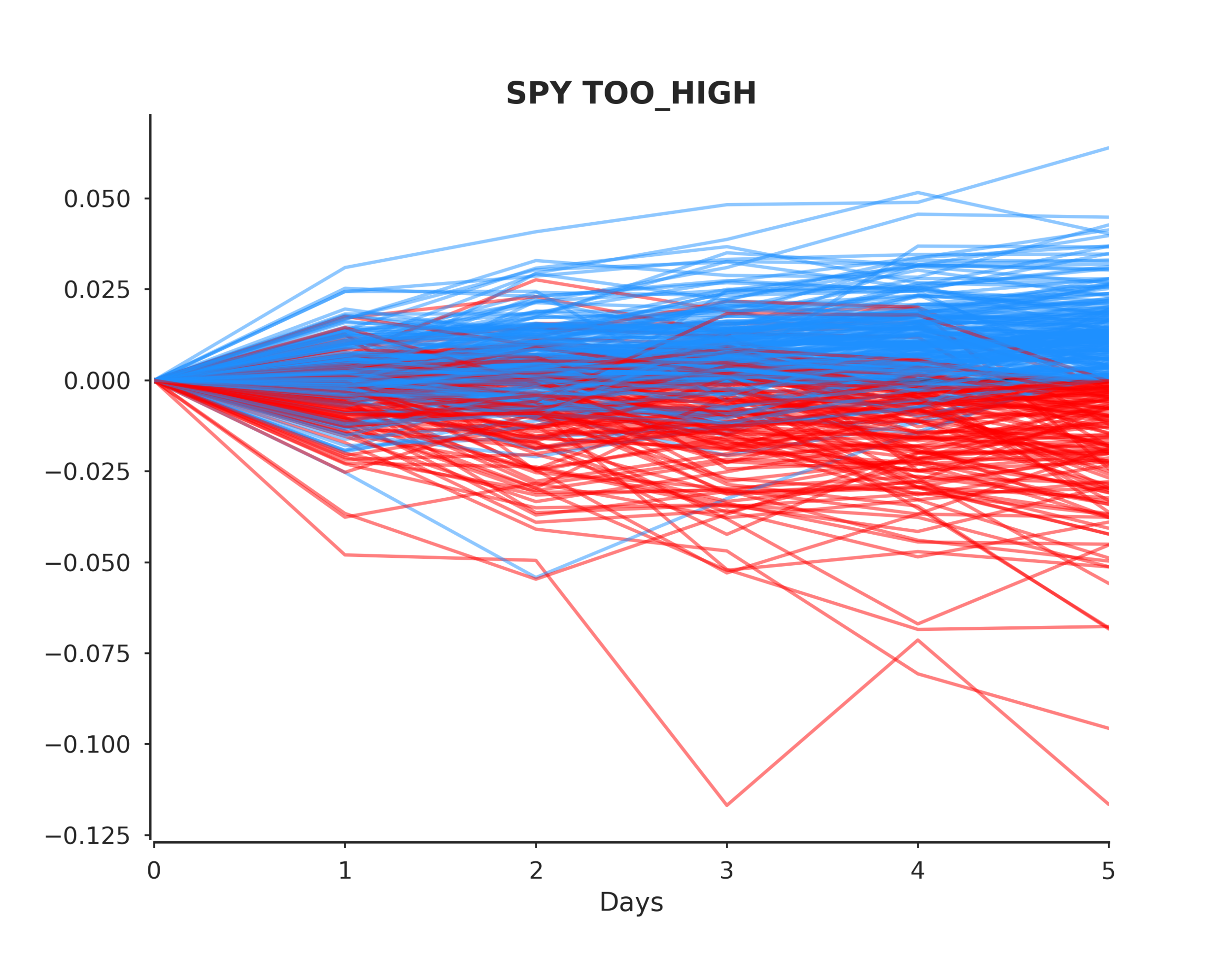 SPY TOO_HIGH post events.png