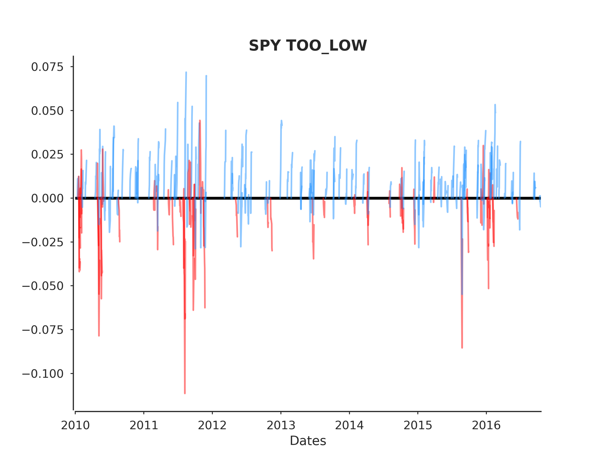 SPY TOO_LOW post events timeline.png