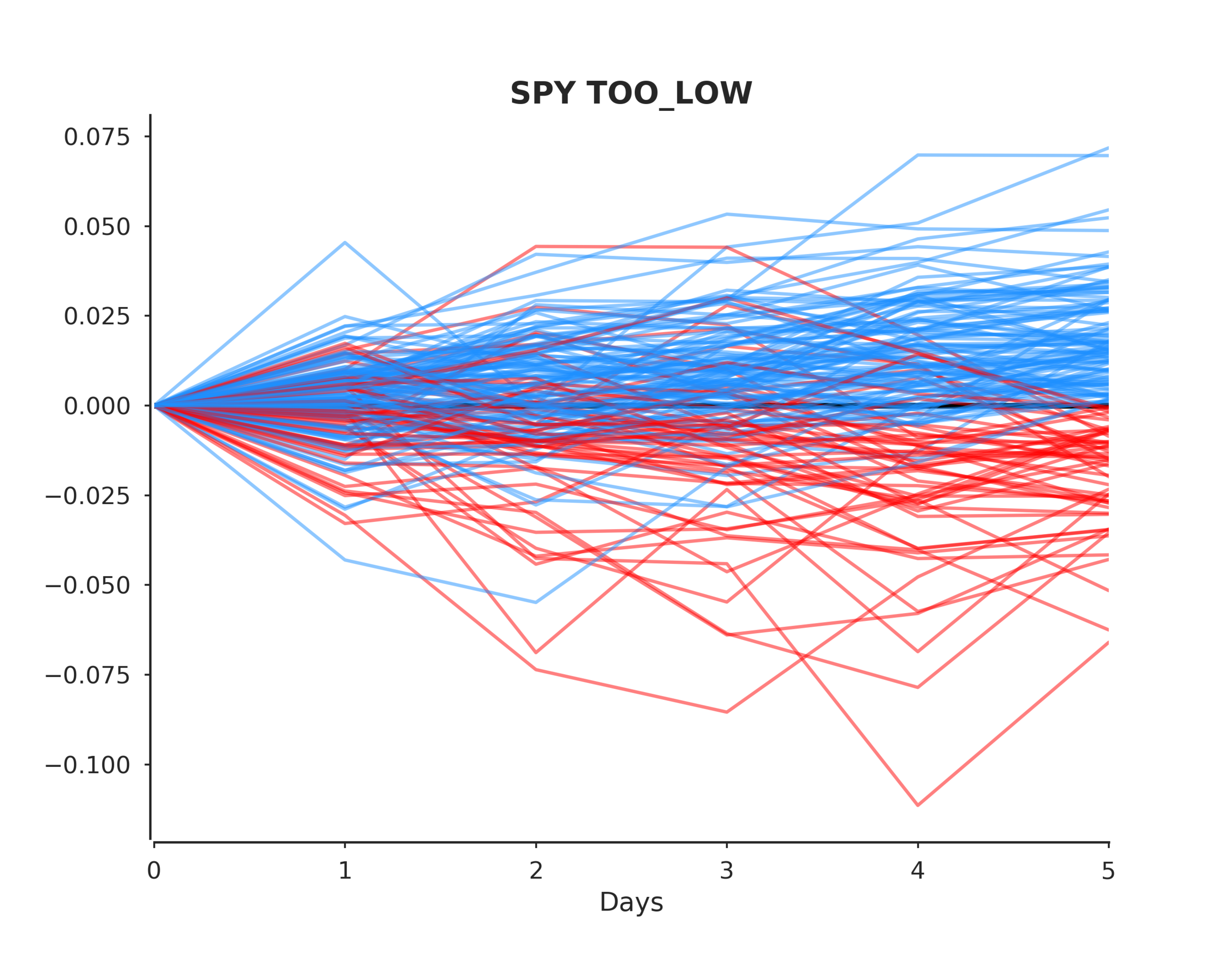 SPY TOO_LOW post events.png