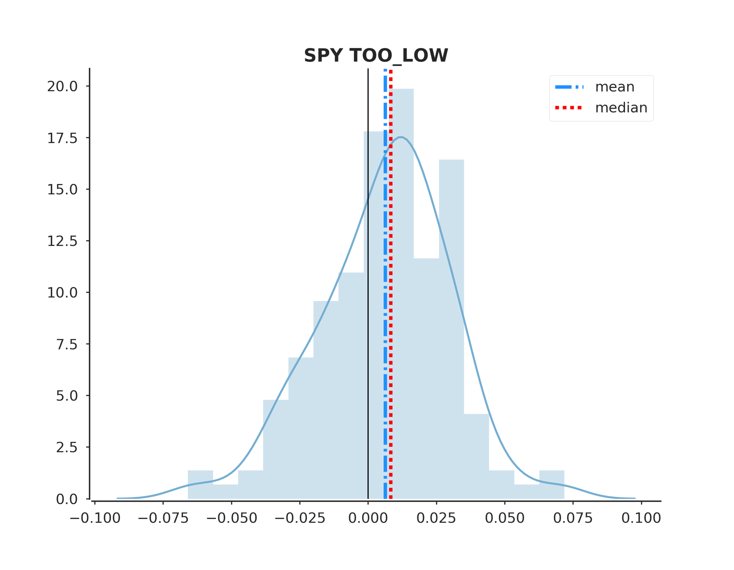 SPY TOO_LOW distplot.png