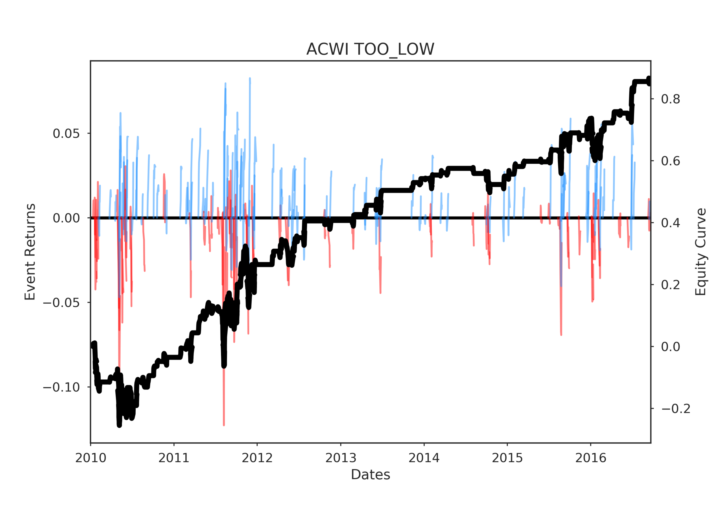 ACWI TOO_LOW post events timeline 2017-04-04 17:17:06.047170.png