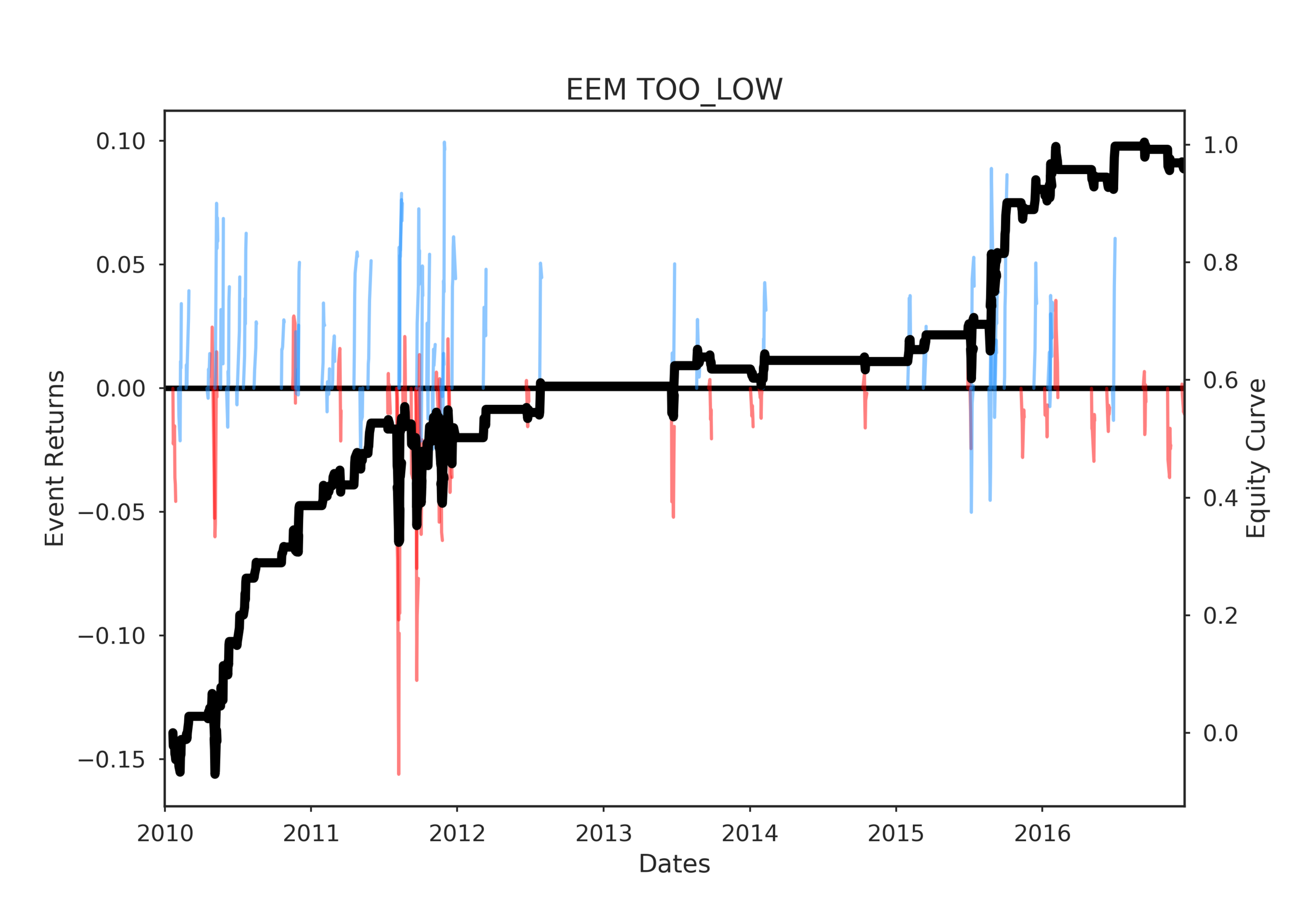 EEM TOO_LOW post events timeline 2017-04-04 17:16:36.357314.png