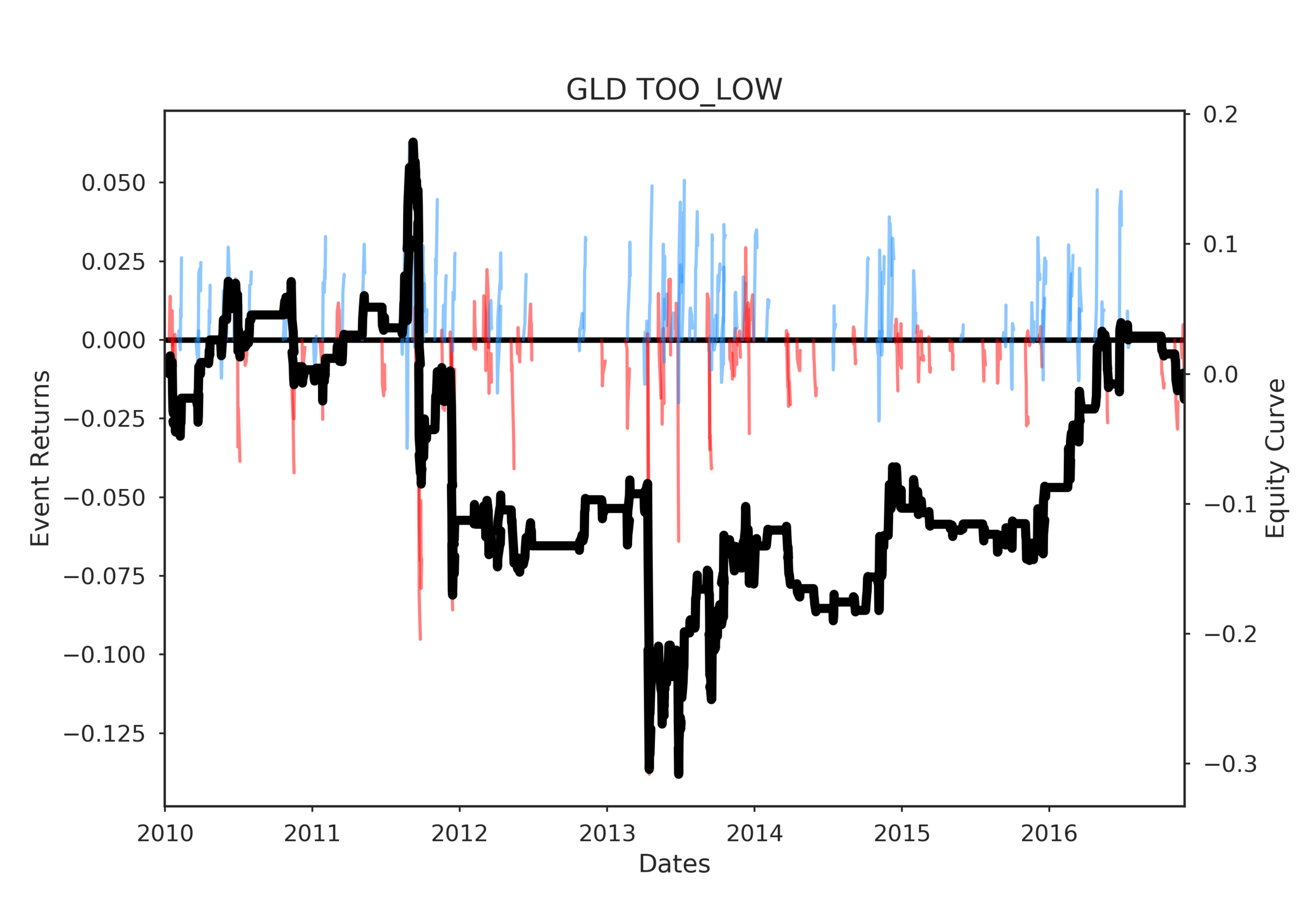GLD TOO_LOW post events timeline 2017-04-04 17:15:23.843916.png