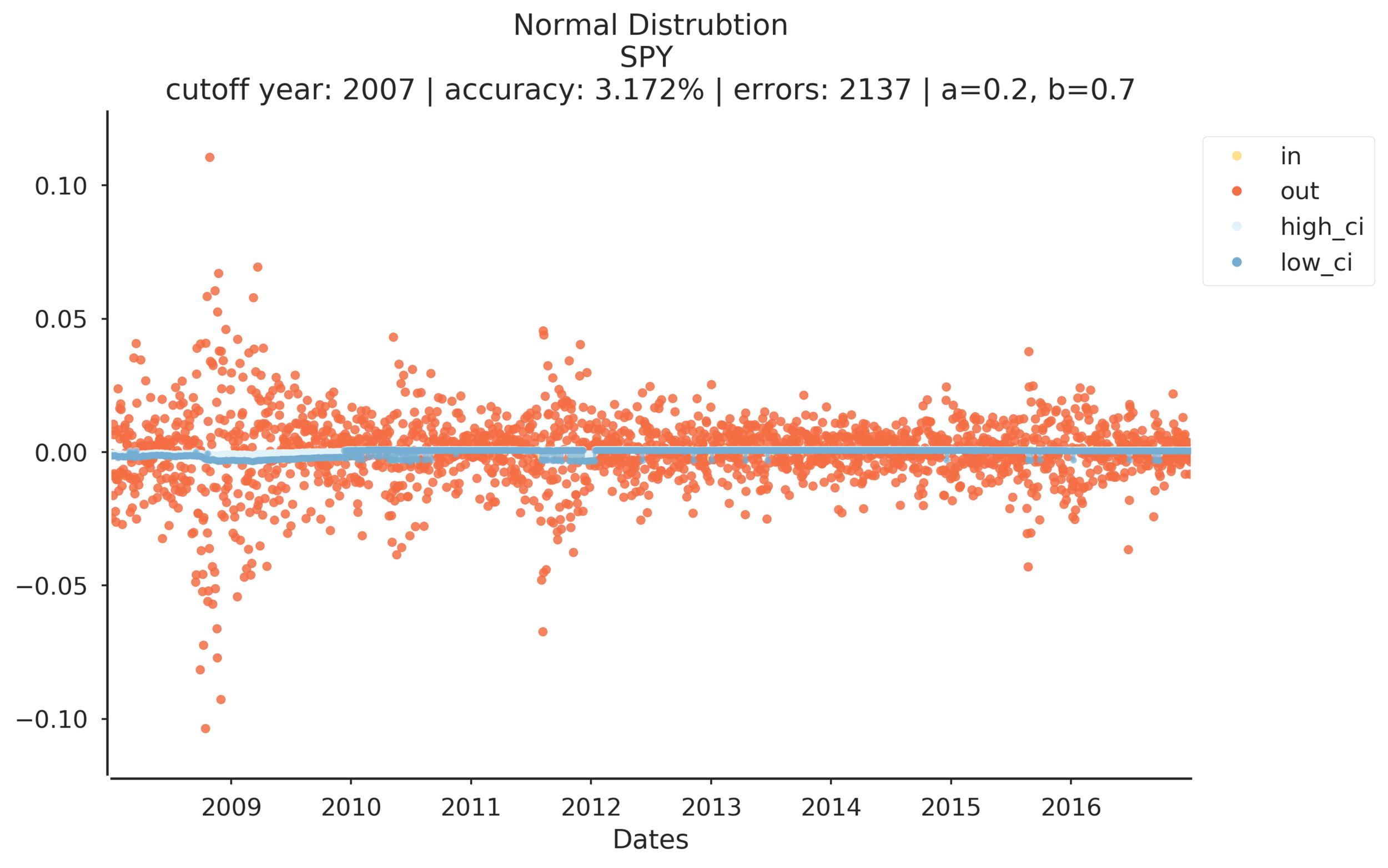 Normal Distribution-SPY prediction success 2017-04-15 13:38:46.897349.png