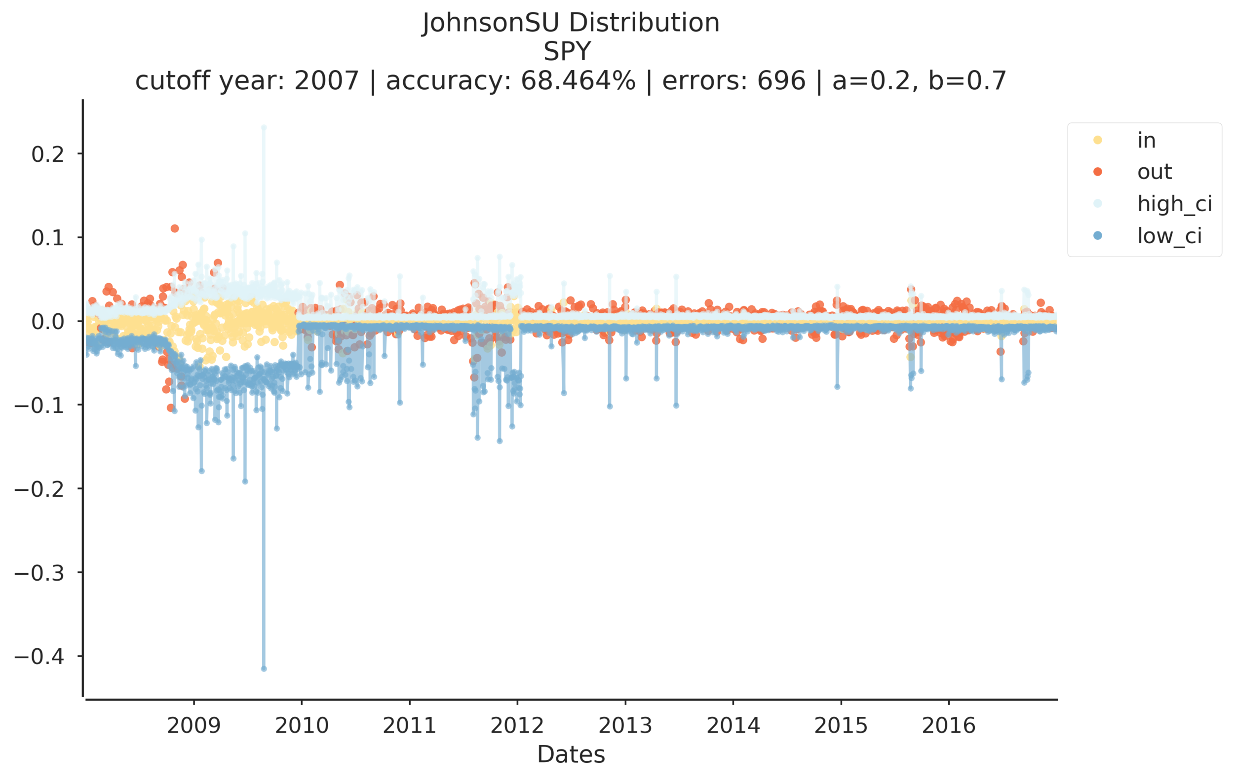 JohnsonSU Distribution-SPY prediction success 2017-04-15 13:55:25.586094.png
