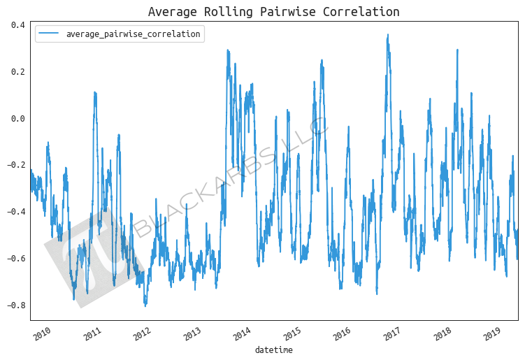 02_avg_roll_pairwise_correlation.png
