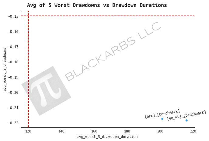 2d_drawdown_duration.png